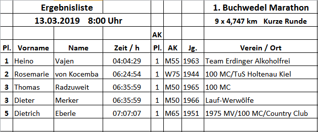 Ergebnis 13.03. 1. Buchwedel