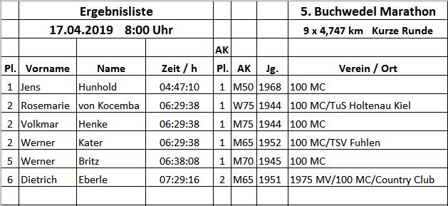 Ergebnis 5. Buchwedel 17.04.19