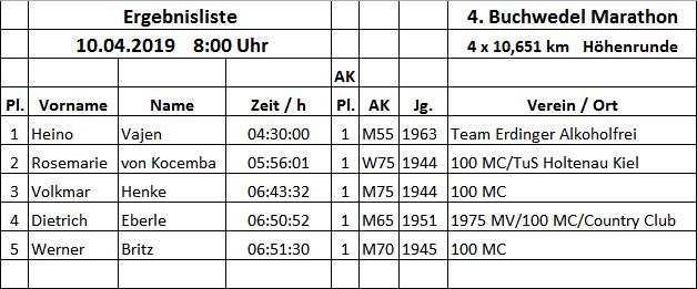 Ergebnis Buchwedel 4_10.04.19